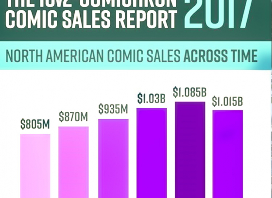 Comic-Book Revenue Reaches New High