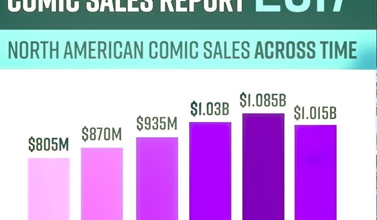 Comic-Book Revenue Reaches New High